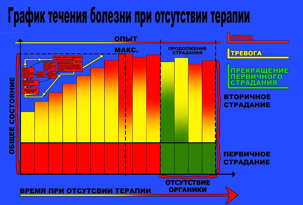 График 2. Начало развития тревожно - панического расстройства. Усиление и укрепление вторичного круга реагирования.