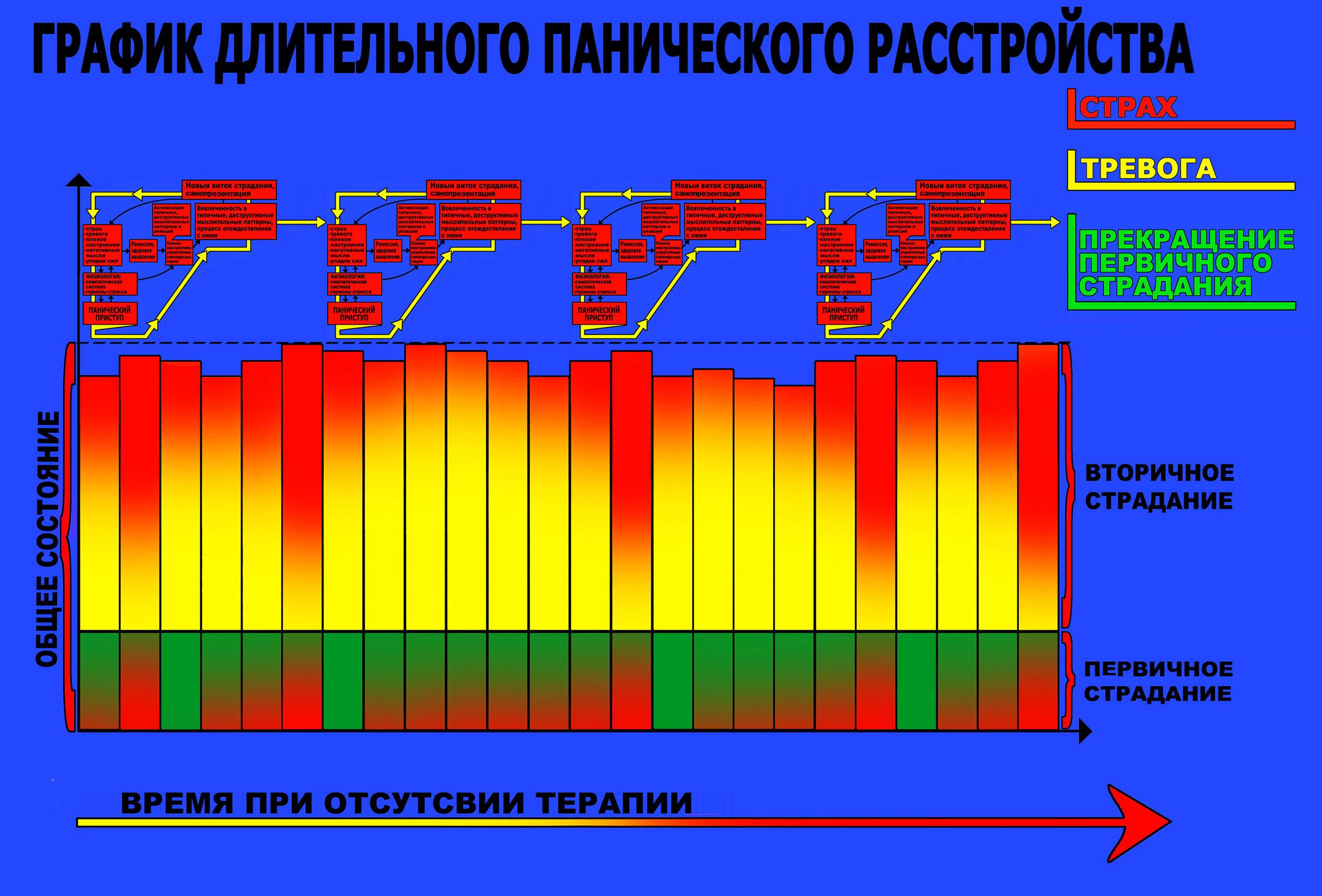 График 3. Превращение панического расстройства в хронический процесс.