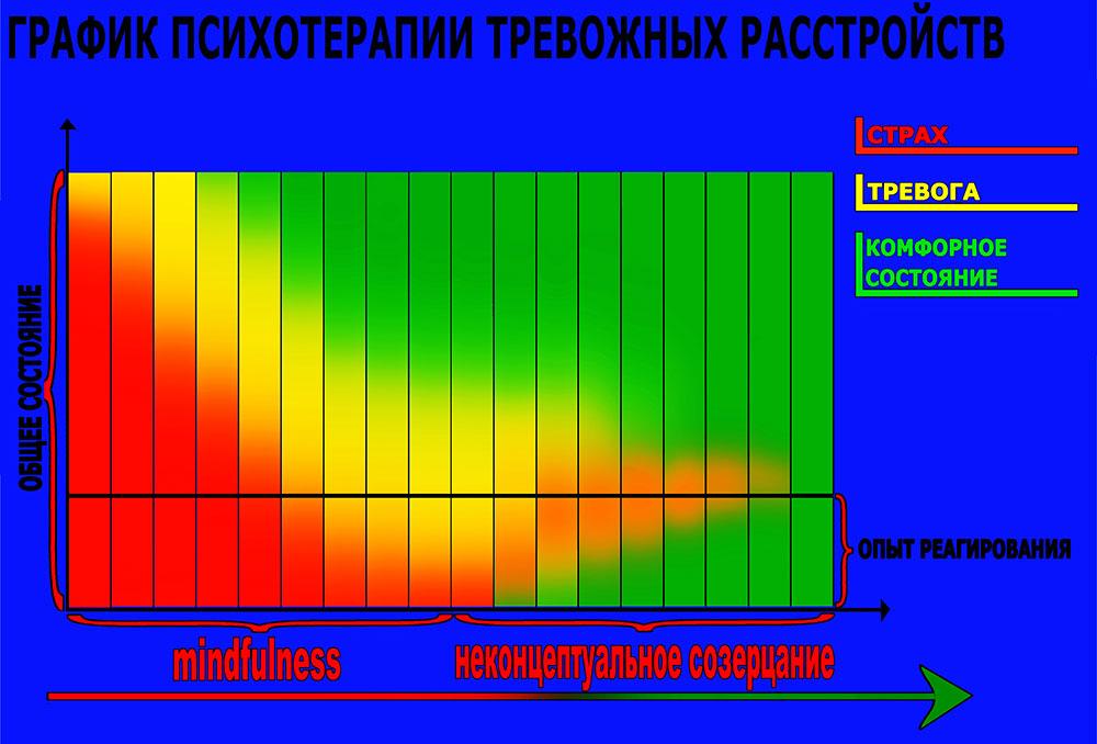 График 5. MRTE терапия.